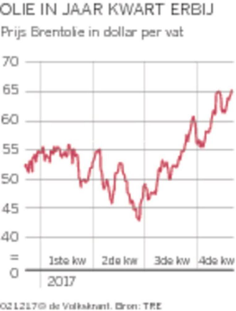 De olieprijzen zijn gestegen. Beeld