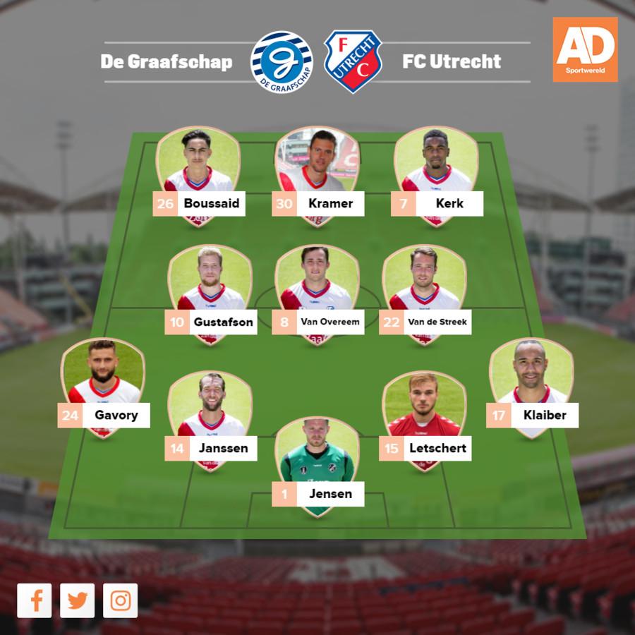 Opstelling FC Utrecht.