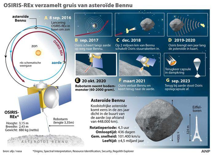 De OSIRIS-REx verzamelt gruis van de asteroïde Bennu. Een tijdlijn van de ruimtemissie naar asteroïde Bennu.