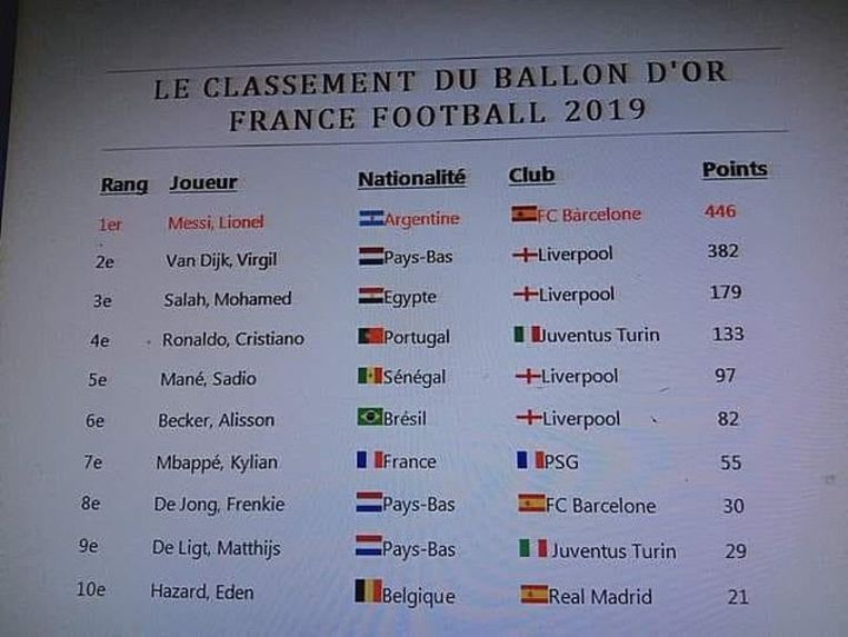 Gelekt document van de Ballon d'Or