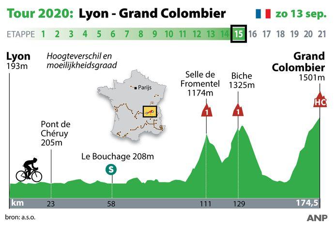 Profiel van de 13de etappe.