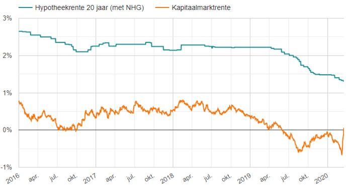 De kapitaalmarktrente steeg de laatste dagen zo hard, dat de Europese Centrale Bank heeft ingegrepen. Nu is hij weer onder nul (negatieve rente). De hypotheekrente reageert voorlopig nog niet.