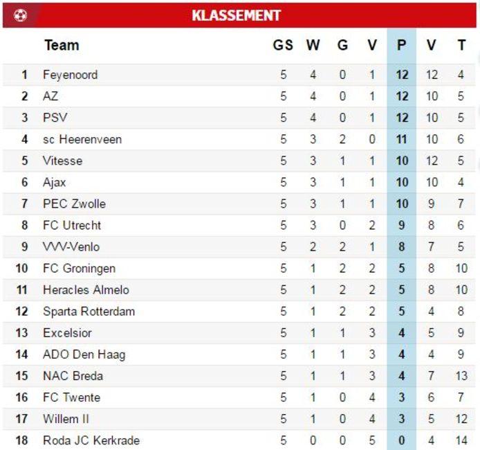 Uitslagen En Ranglijst Vijfde Speelronde Eredivisie Nederlands Voetbal Ad Nl