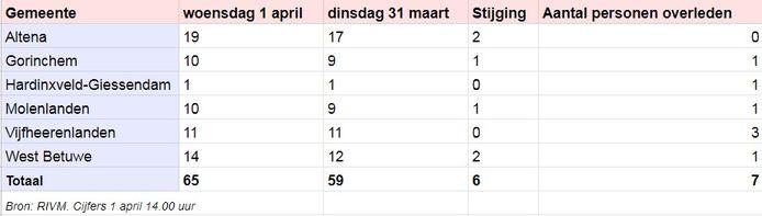 Aantal patiënten dat is opgenomen in het ziekenhuis vanwege het coronavirus.