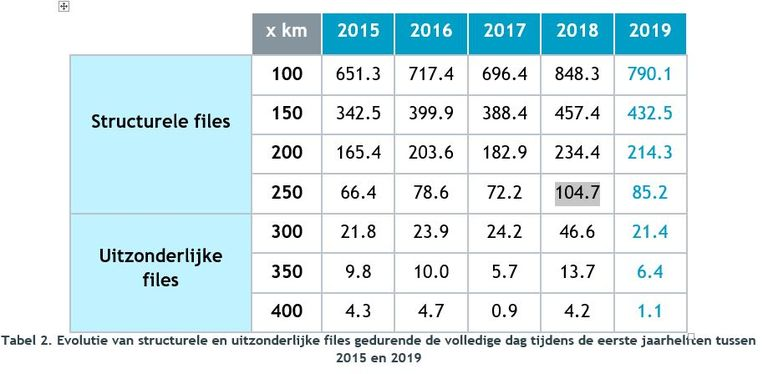Totale filelengte tijdens de eerste jaarhelften van 2015 tot en met 2019.