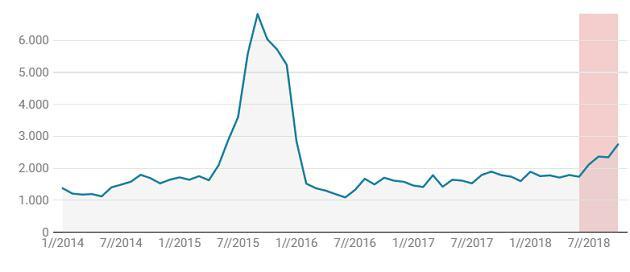 Le nombre de demandes d'asile en Belgique depuis 2014