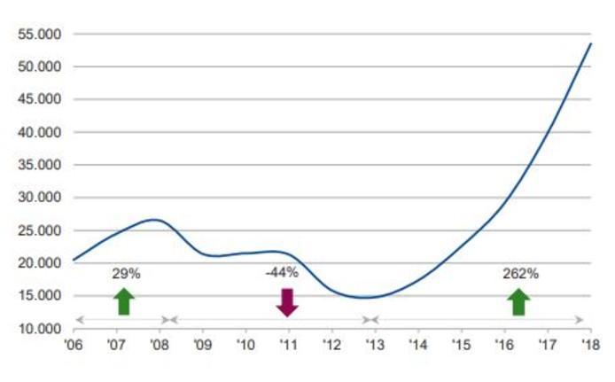Ontwikkeling van aantal miljoenenwoningen in de periode 2006-2018