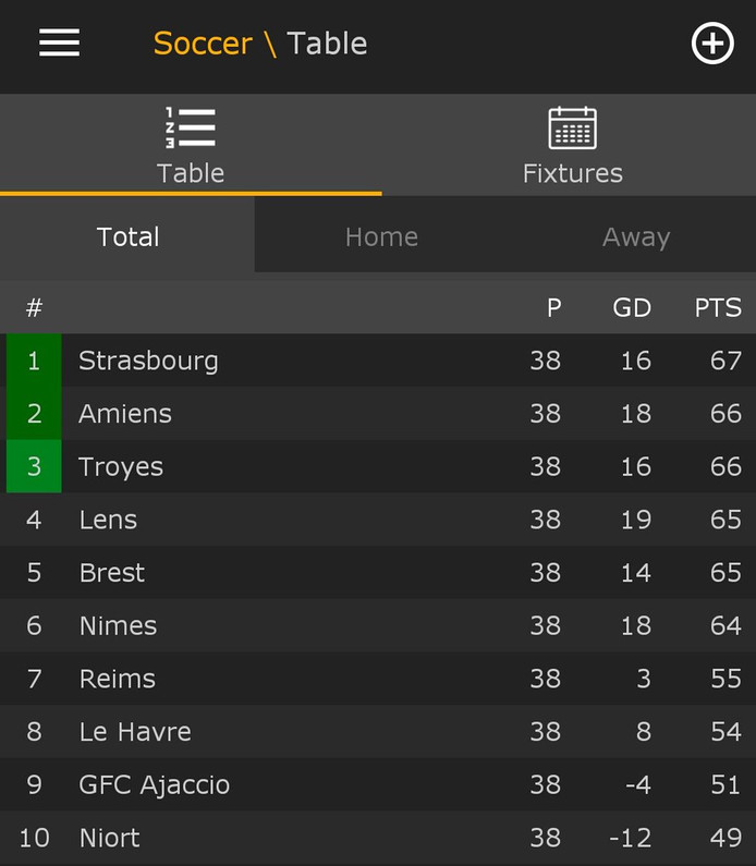 De eindstand in de Franse Ligue 2.