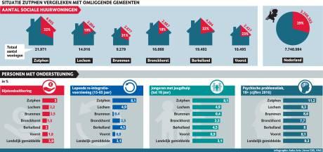 Waarom heeft Zutphen het financieel gezien zoveel moeilijker dan andere gemeenten?