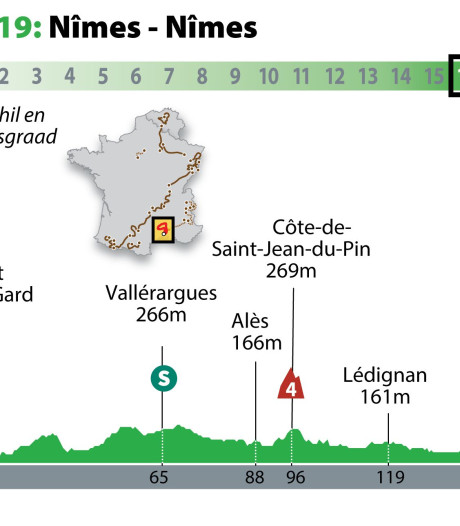 Nîmes verwacht keizerlijke sprint in eerste etappe derde Tourweek