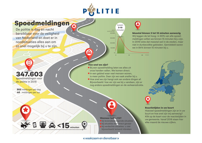 Infographic politie over aanrijtijden spoedmeldingen.