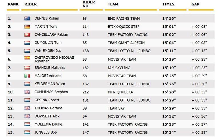 De top van het klassement na dag 1 van de Tour de France. Beeld null