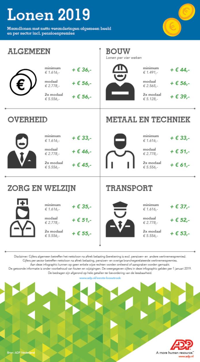 ADP heeft per beroepsgroep uitgerekend wat mensen gemiddeld (bruto) verdienen, en wat ze er dit jaar (netto) op vooruitgaan.