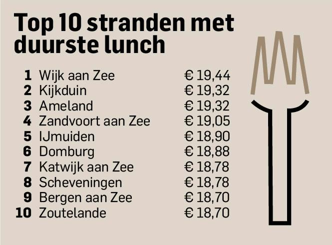 De 10 stranden met de duurste lunch