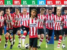 PSV wacht een mega-renovatie