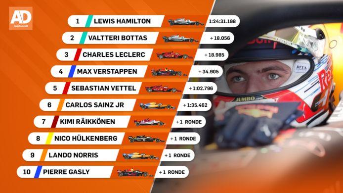 De uitslag van de Grand Prix van Frankrij