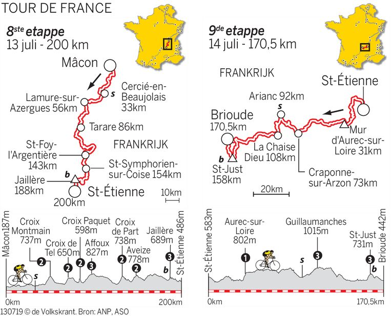 De achtste en negende etappe van de Tour de France.  Beeld De Volkskrant