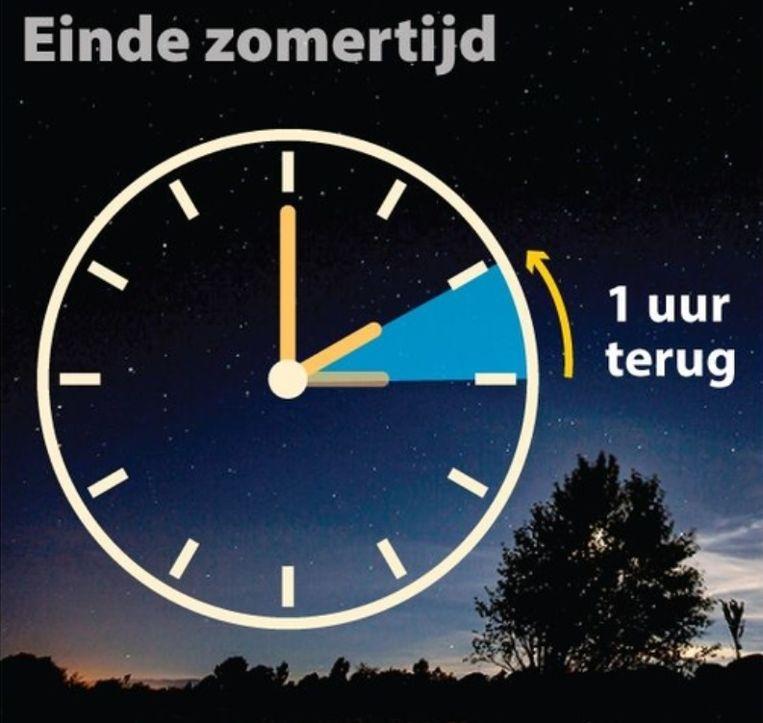 In de nacht van zaterdag op zondag draaien we de klok een uur terug. Dan belanden we weer in de wintertijd, die de voorkeur van de Belgen geniet. Al neigen de Walen dan weer lichtjes naar de zomertijd en is eensgezindheid op Europees vlak nog verder te zoeken.