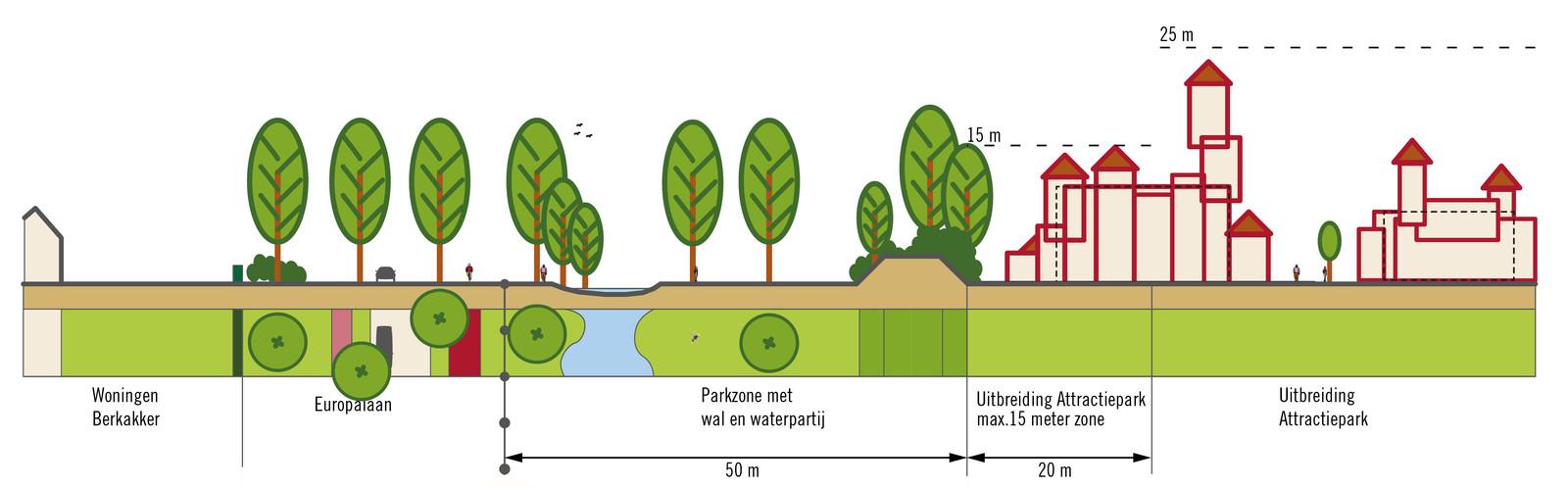 Tekening uit het Beeldkwaliteitsplan die de toekomstige inrichting van de groene buffer aan de randen van de Efteling weergeeft.