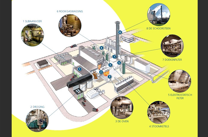 Slibverwerkings Proces Noord-Brabant in grafiek