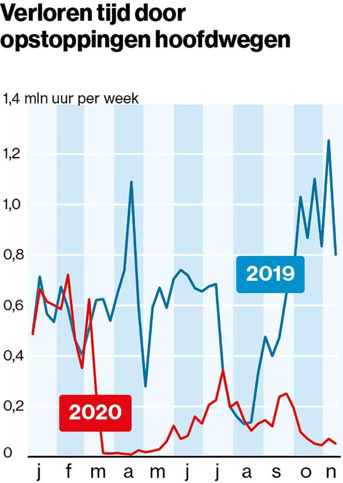 De files op snelwegen en belangrijke rijkswegen zijn dit jaar verdwenen.