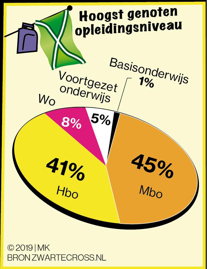 De Zwarte Cross is vooral populair onder mbo'ers en hbo'ers.