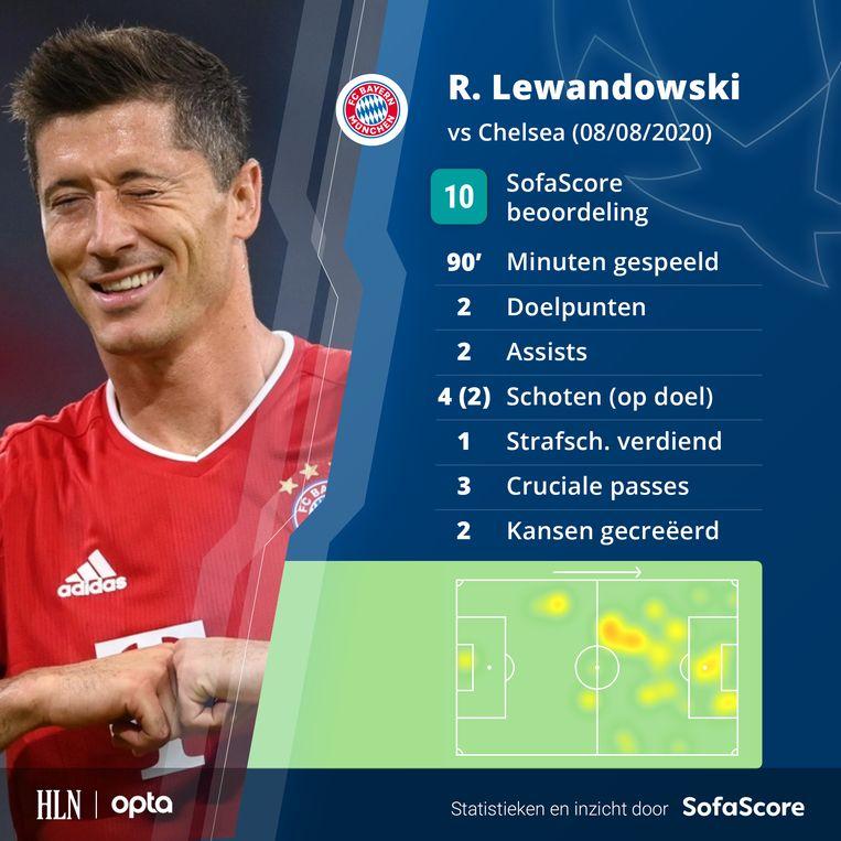 De match van Lewandowski in cijfers.