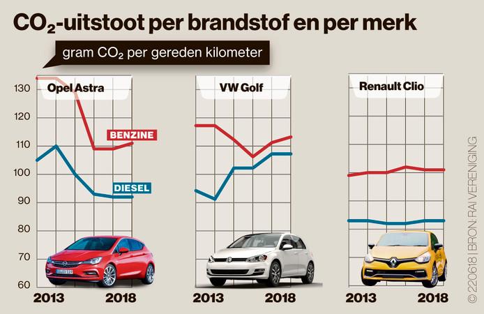 Een benzine-auto stoot nog altijd meer CO2 per kilometer uit dan een dieselvariant.
