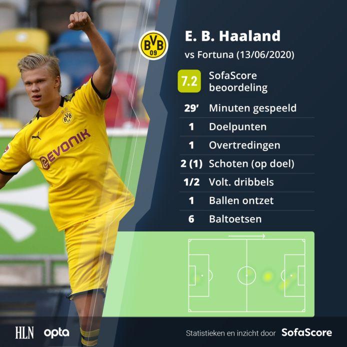 De wedstrijd van Haaland.