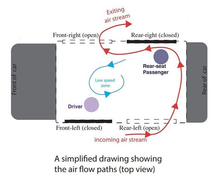 Door het rechter voorraam en het linker achterraam (deels) te openen, ontstaat een soort luchtbarrière tussen de inzittenden, waardoor de kans op besmetting afneemt, zo blijkt uit onderzoek.