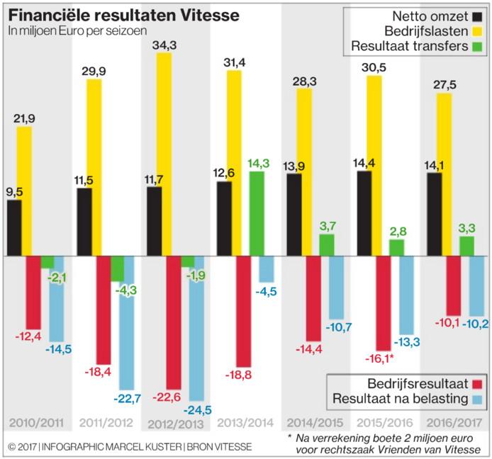 Resultaten van Vitesse in de afgelopen jaren.