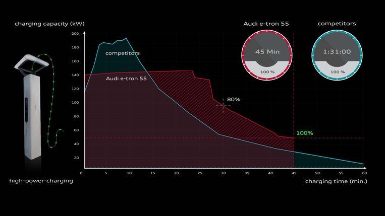 """De laadcurve van een Audi vergeleken met die van een """"concurrent""""."""