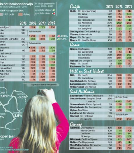 Meer dan helft van de basisscholen ziet leerlingaantal teruglopen