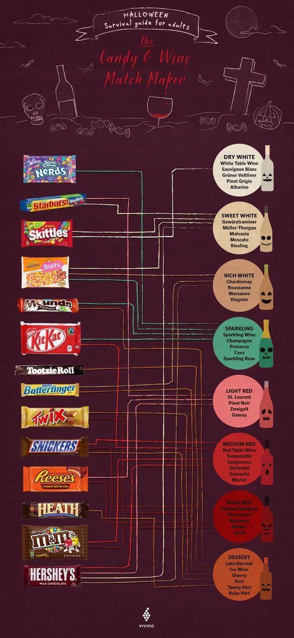 Welke Dag Halloween.Welke Chocolade Past Bij Welke Wijn Deze Tabel Helpt Goed