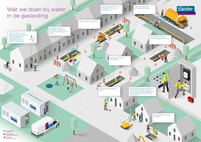 Illustratie met alle handelingen die nodig zijn als er water in een gasleiding stroomt.