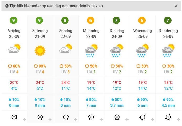 De weersverwachting voor Twente de komende dagen.