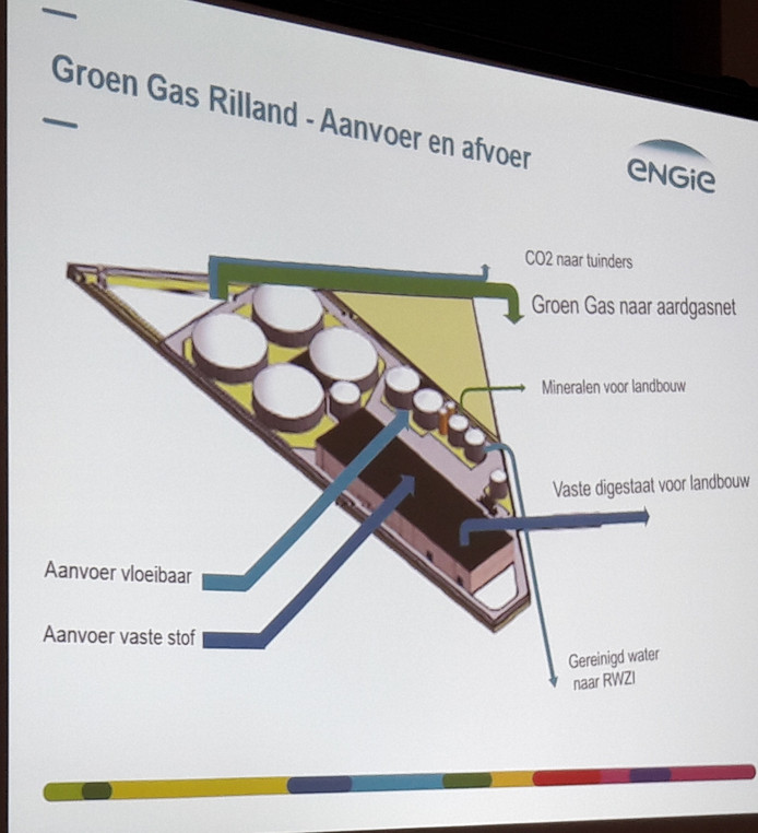 De aanvoer en afvoer van de centrale in Rilland schematisch in beeld gebracht.