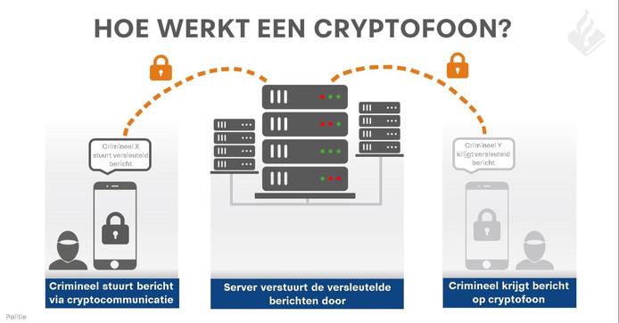 In een infographic legt de politie uit hoe een cryptofoon werkt.
