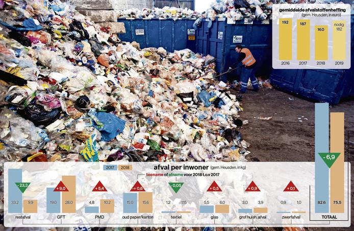 De hoeveelheden ingezameld afval in Heusden. Een vergelijking op basis van de resultaten van de eerste drie maanden in 2017 en in 2018.