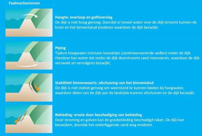 Uit de veiligheidsanalyse in 2016 blijkt dat voor IJsseldijk Zwolle-Olst bijna het volledige dijktraject niet voldoet aan de veiligheidsnormen. Het falen van de dijk kan op verschillende manieren gebeuren, dit worden de faalmechanismen genoemd.