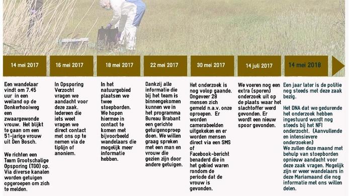 Stoepborden moeten politie helpen bij onderzoek naar Gewonde vrouw in Bossche Broek