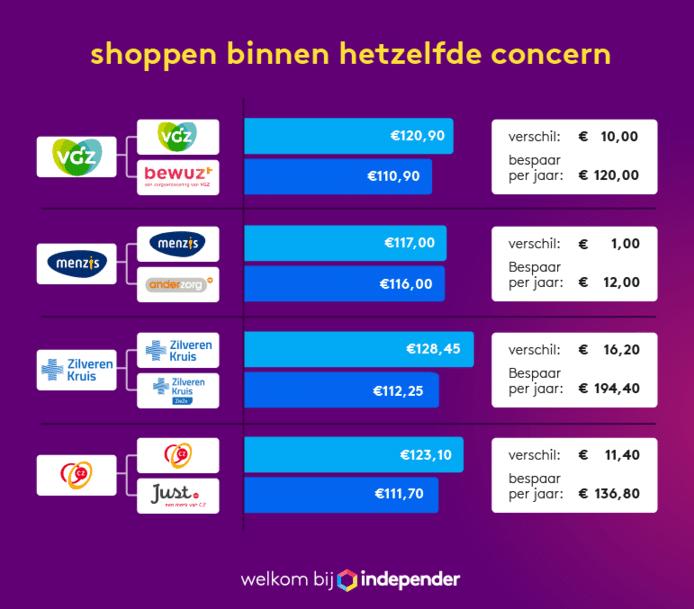 2020: Zorgverzekering shoppen binnen hetzelfde concern.