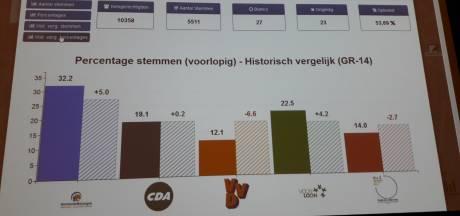 Restzetels voor CDA, VVD en Pro3 in Loon op Zand