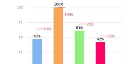 Inwoners Berkelland hebben weinig vertrouwen in gemeentebestuur