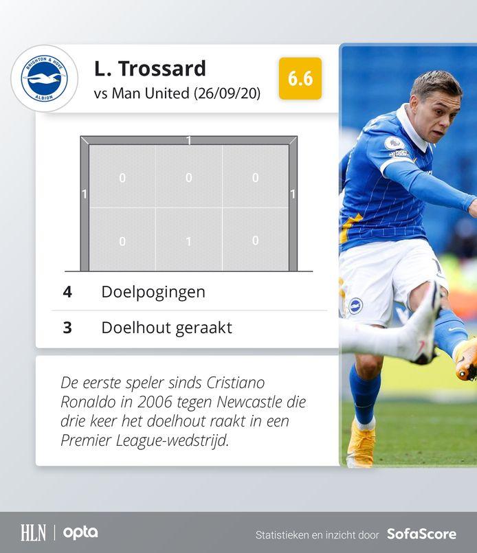 De 'voorganger' van Trossard is geen kleine naam: Cristiano Ronaldo.