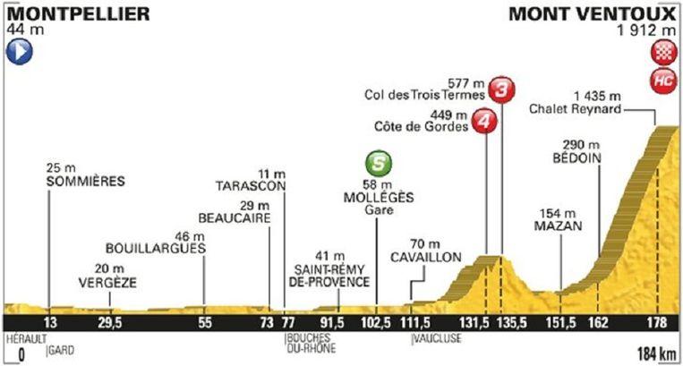 Etappeprofiel etappe 12 met aankomst op de Ventoux Beeld Tourdefrance
