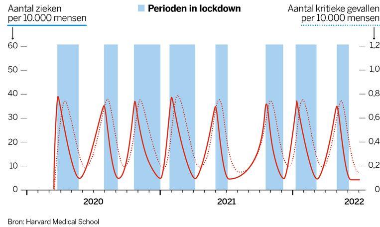 De blauwe verticale stroken op deze tijdlijn zijn de perioden waarin we weer in lockdown zouden moeten om te voorkomen dat het virus de zorg overbelast Beeld VK Graphics