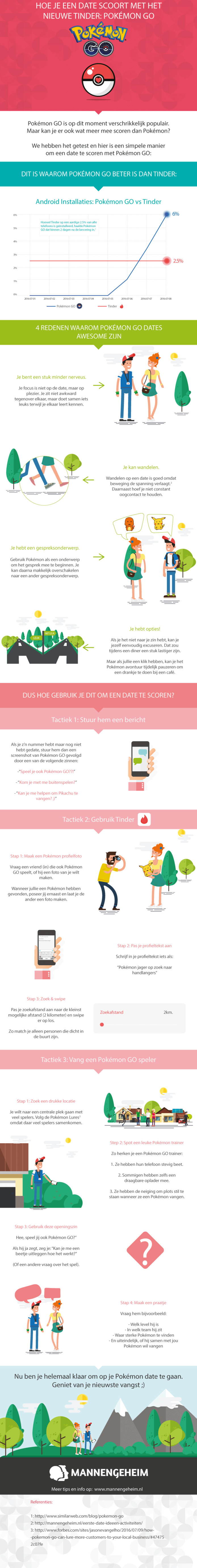 De infographic die de datingcoaches maakten