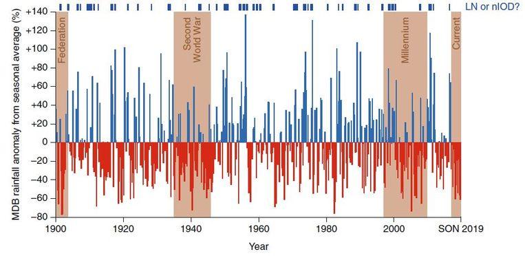 Natte (blauw) en droge (rood) periodes in het getroffen gebied. Beeld Nature Climate Change