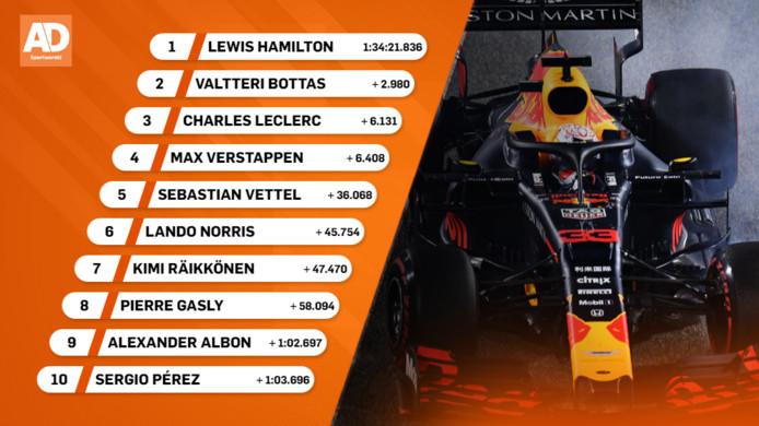 Uitslag Grand Prix van Bahrein
